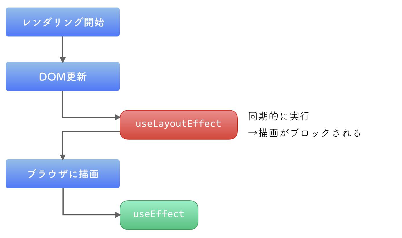 useLayoutEffect vs useEffect