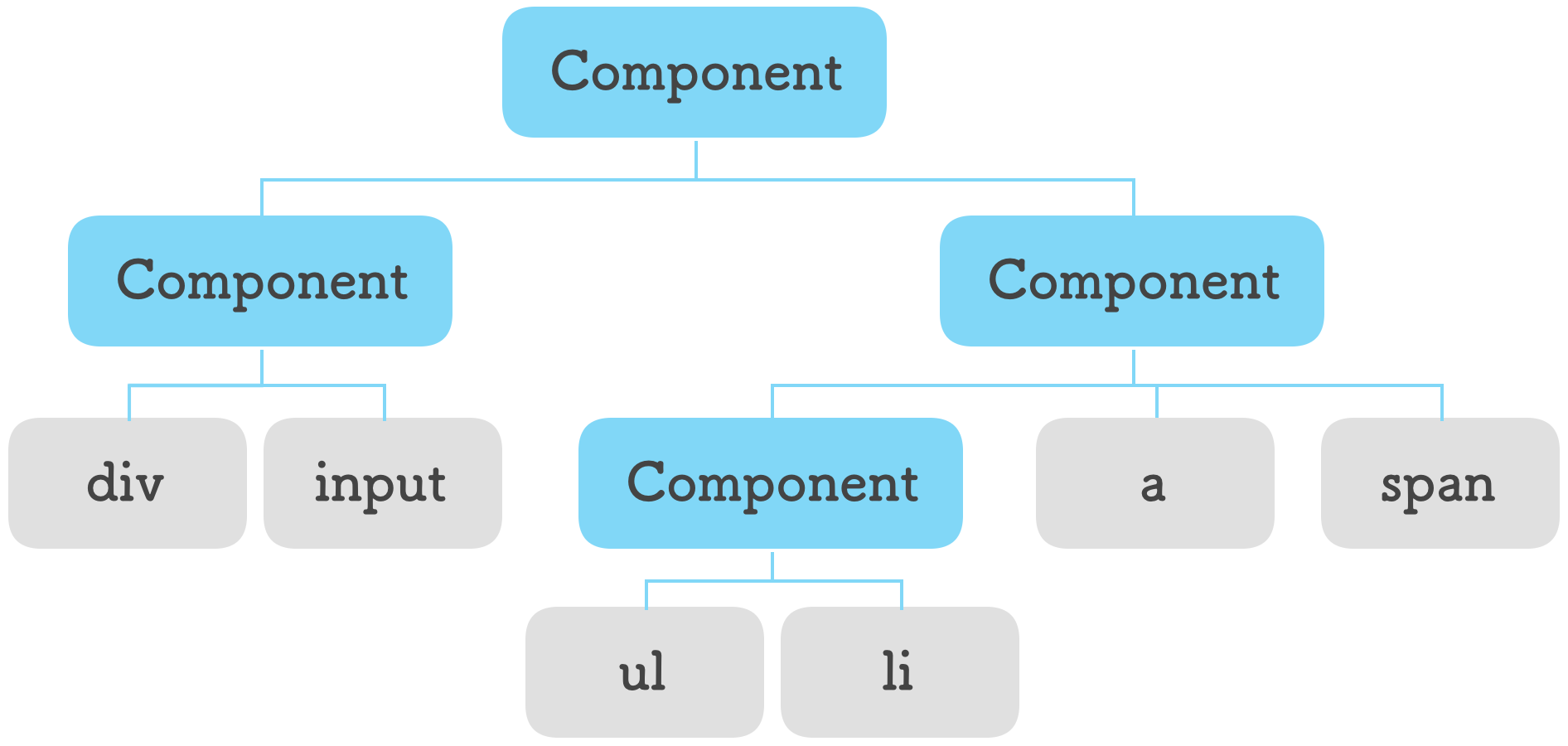 Components and HTML elements live together